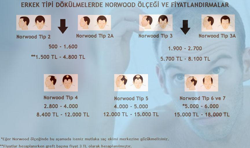 Hamilton-Norwood Ölçeği ve Saç Ekimi Fiyatları
