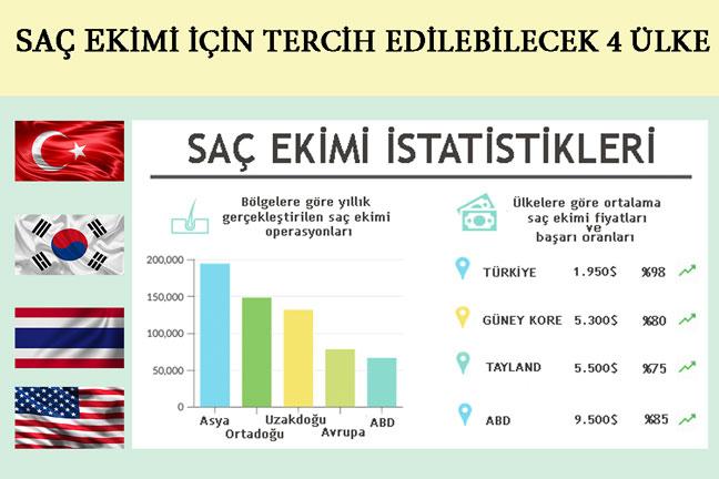 Saç Ekimi Fiyatları 2020 Türkiye